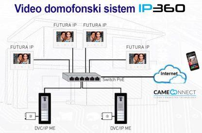 IP360 blok shema